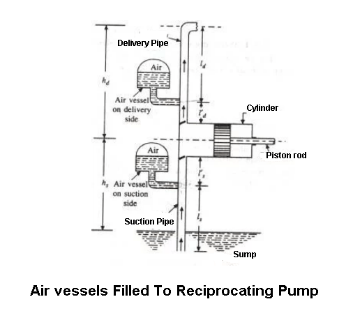 Air vessels filled To Reciprocating Pump
