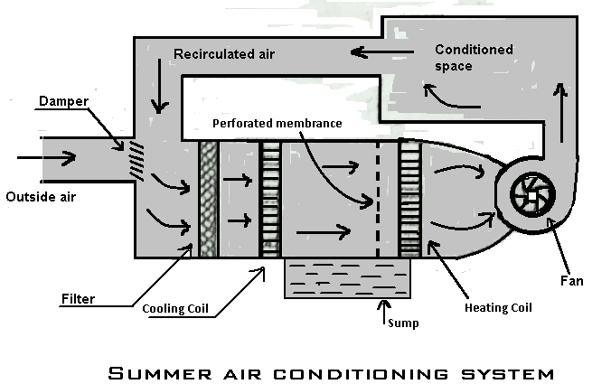 Summer Air Conditioning System