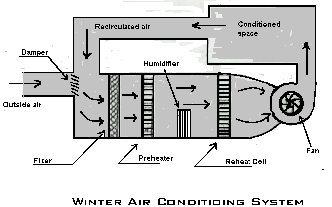Winter Air Conditioning System