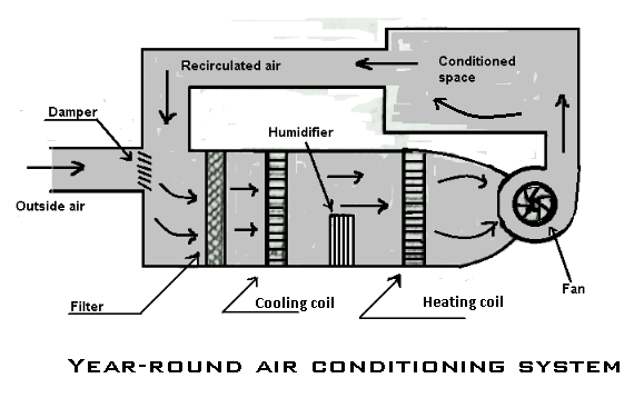 Year-Round Air Conditioning System