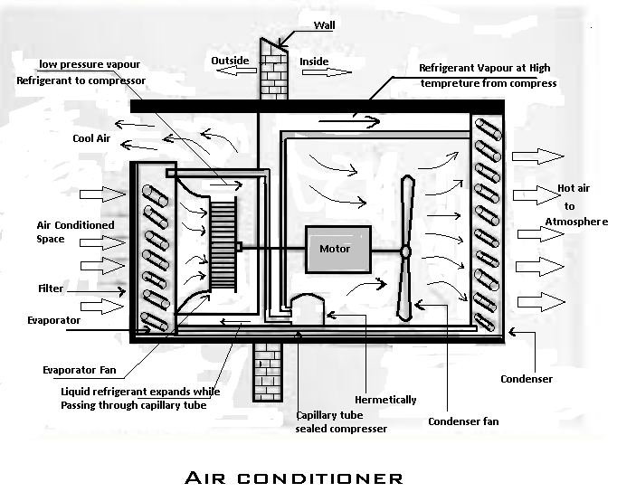 air-conditioner systems diagram