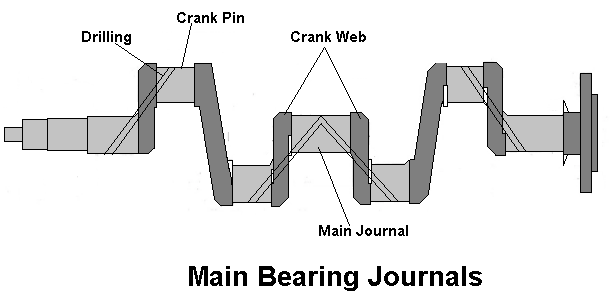 Line diagram of a crank shaft or main bearing journals