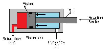 Double acting cylinder Reaction stroke