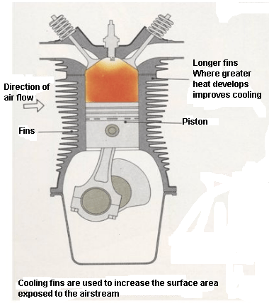 types of engines: air cooled engine