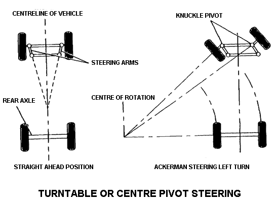 Turntable or Centre Pivot Steering