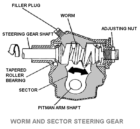 Worm and sector steering gear
