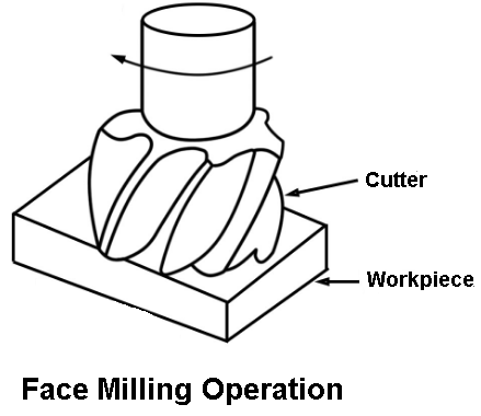 Face milling operation