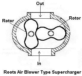 (Types of superchargers) Root Ait Blower Type Supercharger