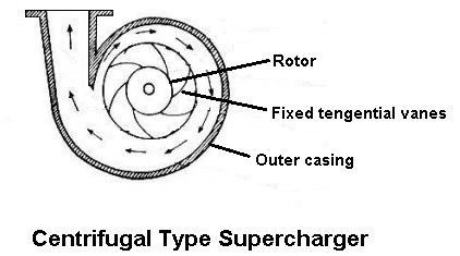 Centrifugal Type Supercharger (Types of superchargers)