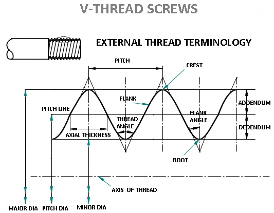 V shape thread