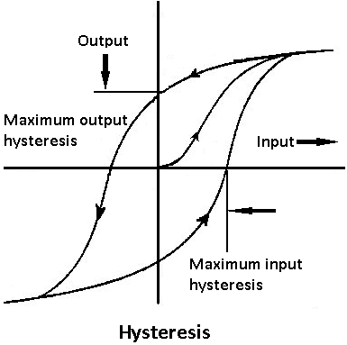 Mechanical measurements: Hysteresis