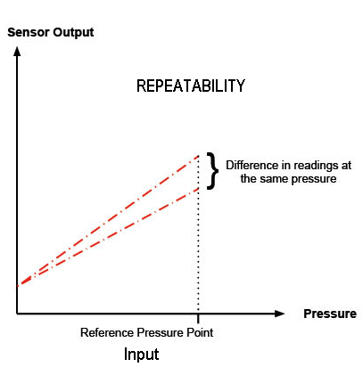 Mechanical measurements Repeatability