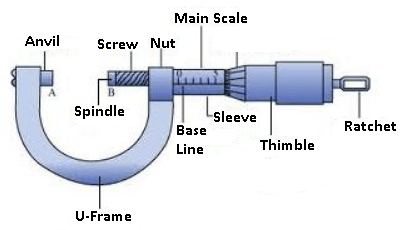 screw gauge