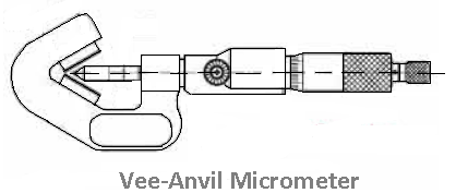 Types of micrometers - Vee - anvil micrometer