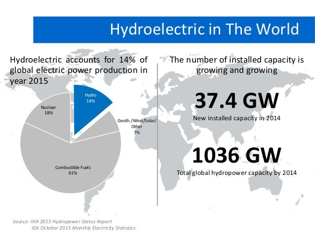 Hydroelectric in the world