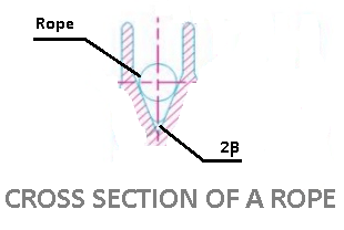 cross section of a rope