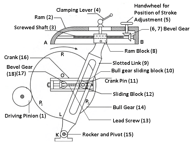 Crank and Slotted Link Mechanism