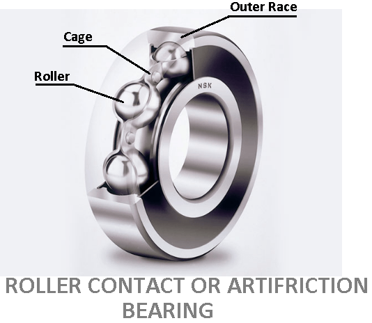 Roller contact or Artifriction Bearing