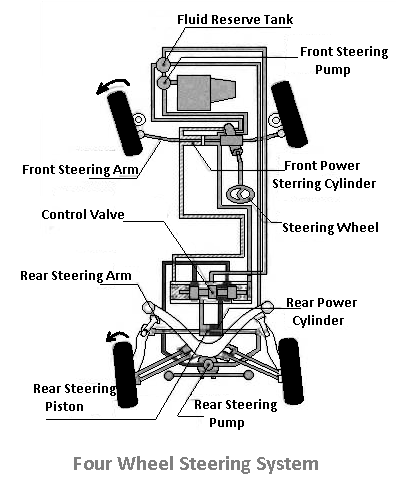 Four wheel steering system