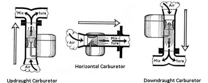 according to direction of flow through the carburetor.