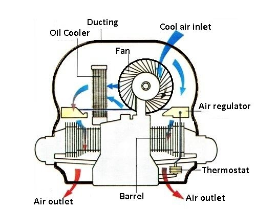 Components of Air-Cooled Engines