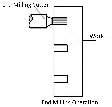 end-milling machine operation