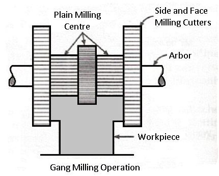 Gang milling machine operation