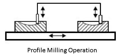 profile-milling