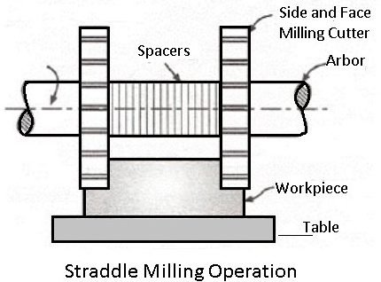 straddle milling machine operation