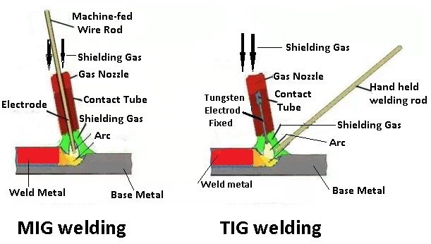 Tig and Mig welding