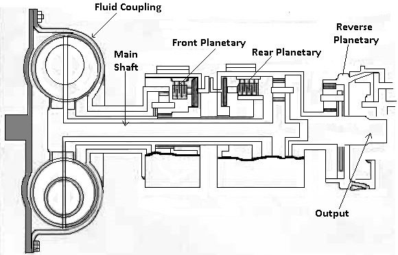 Controlled-Coupling Hydramatic Transmission