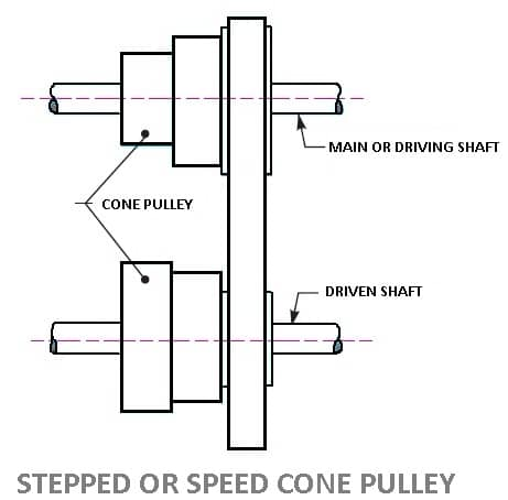 Stepped Cone Pulley or Speed Cone Drive
