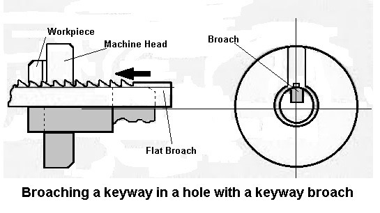 Broaching a keyway in a hole with a keyway broach