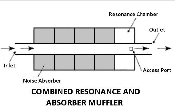 Combined Resonance and Absorber Type Muffler