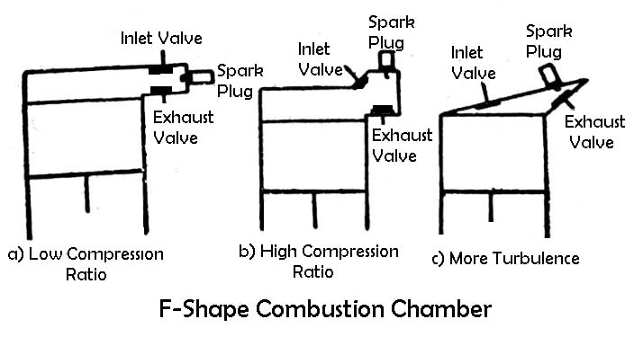 F-Shape Combustion Chamber