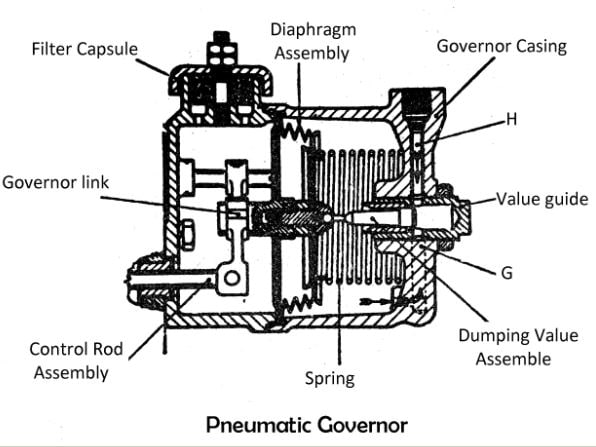 Types of Governors: Pneumatic Governor