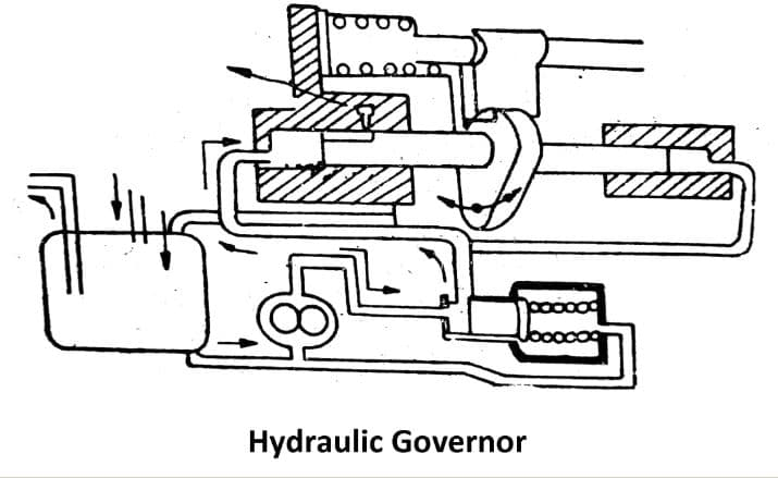 Types of Governors: Hydraulic Governor
