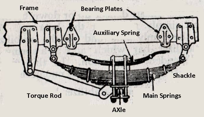 rear end suspension with leaf type auxiliary springs and torque rods