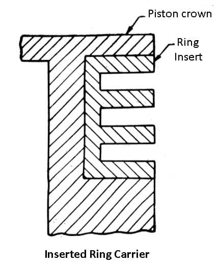 inserted ring carrier