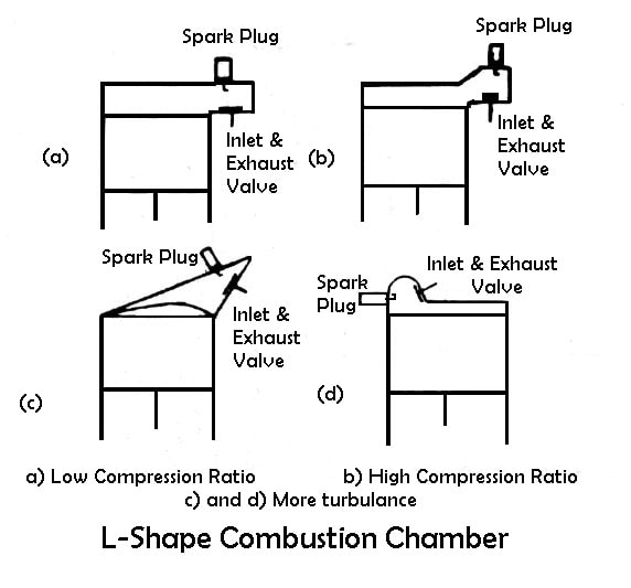 L-Shape Combustion Chambers