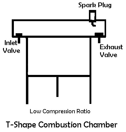T-Shape Combustion Chamber