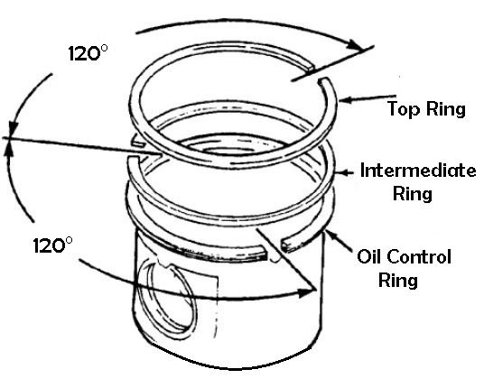 Types of piston rings: compression rings