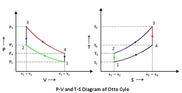 P-V and T-S Diagram of otto cycle