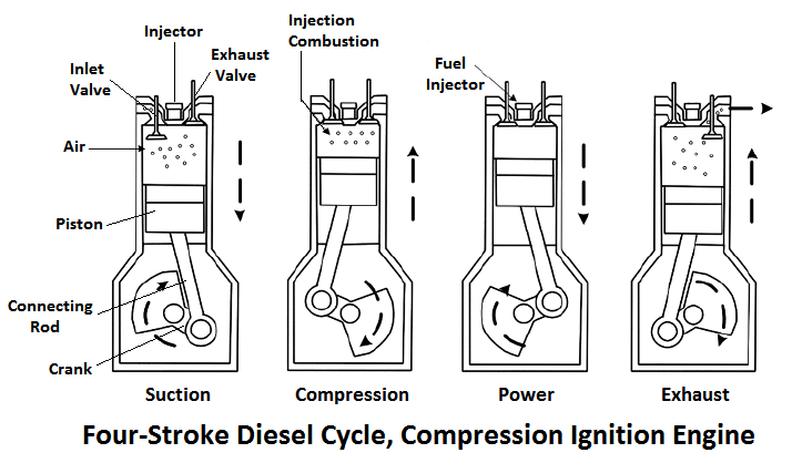What Is Diesel Cycle
