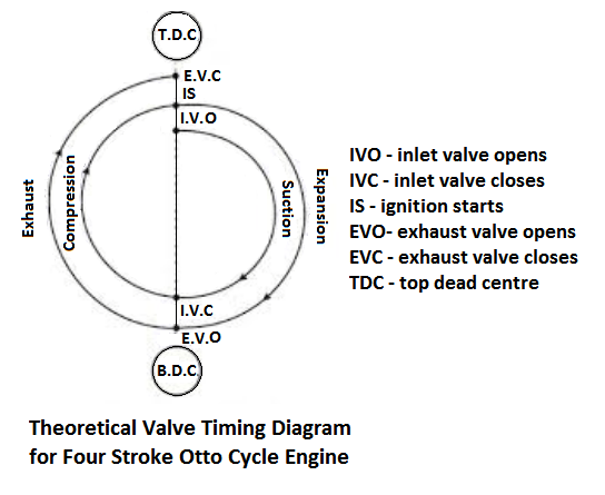 Theoretical Valve Timing Diagram for Four Stroke Otto Cycle Engine