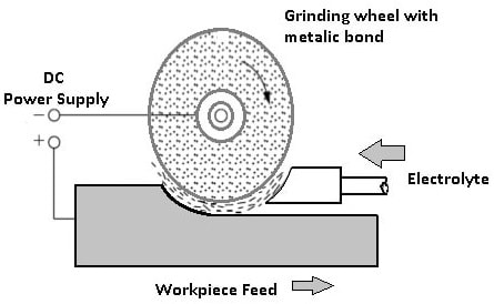 Working Principle of Electrochemical Grinding