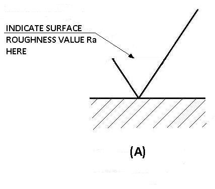Roughness Values
