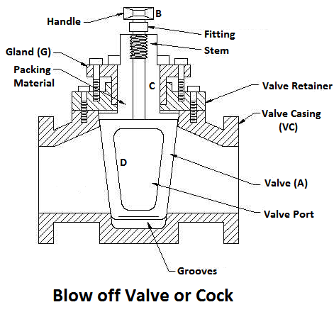 Blow off Valve or Cock - Boiler Mountings and Accessories