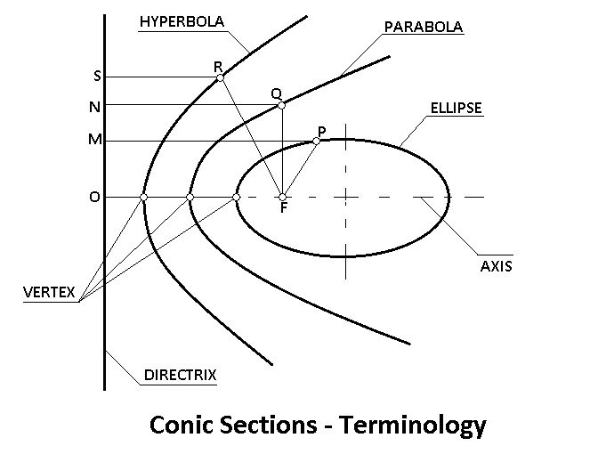 conic sections terminology