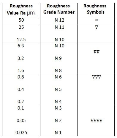 Surface Roughness, Values, Grades and Symbols